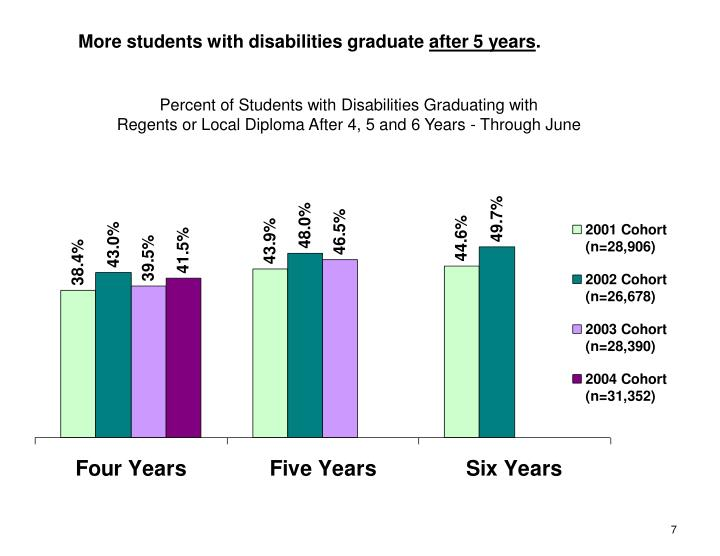 More students with disabilities graduate
