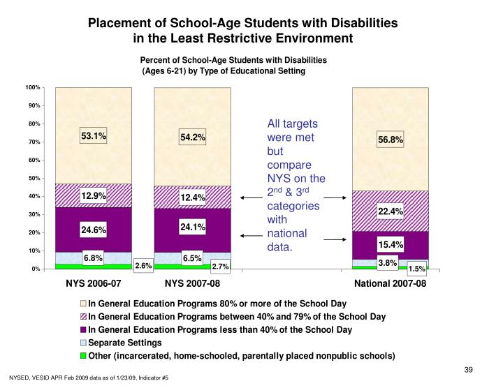 Placement of School-Age Students with Disabilities