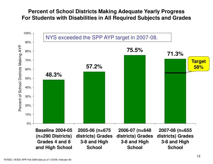 Percent of School Districts Making Adequate Yearly Progress