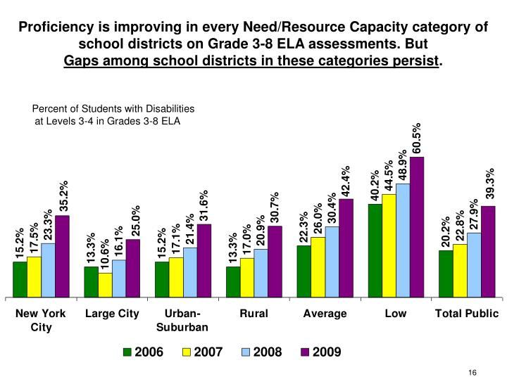 Proficiency is improving in every Need/Resource Capacity category of school districts on Grade 3-8 ELA assessments. But