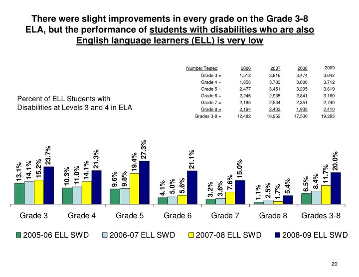 There were slight improvements in every grade on the Grade 3-8 ELA, but the performance of