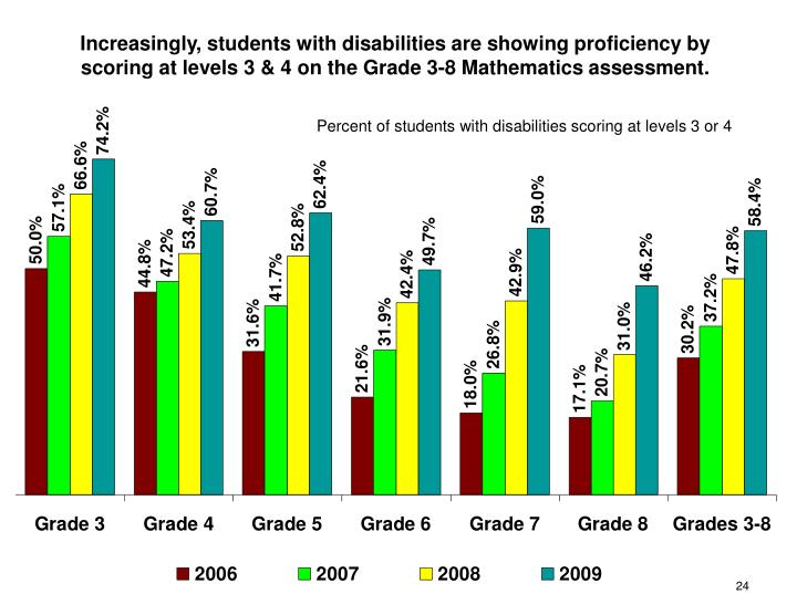 Increasingly, students with disabilities are showing proficiency by scoring at levels 3 & 4 on the Grade 3-8 Mathematics assessment.