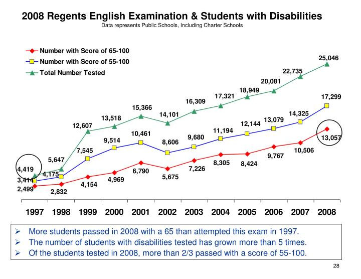 2008 Regents English Examination & Students with Disabilities