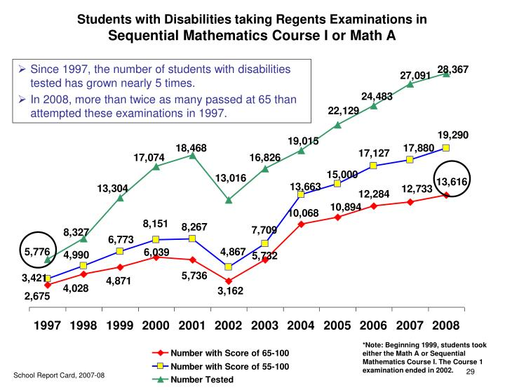 Students with Disabilities taking Regents Examinations in