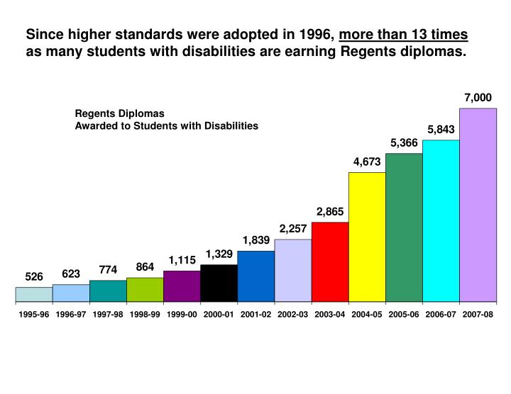 Since higher standards were adopted in 1996,