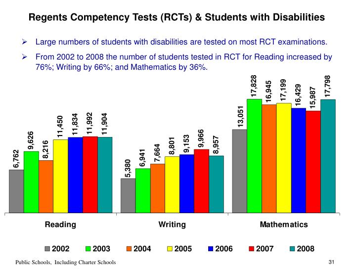 Regents Competency Tests (RCTs) & Students with Disabilities