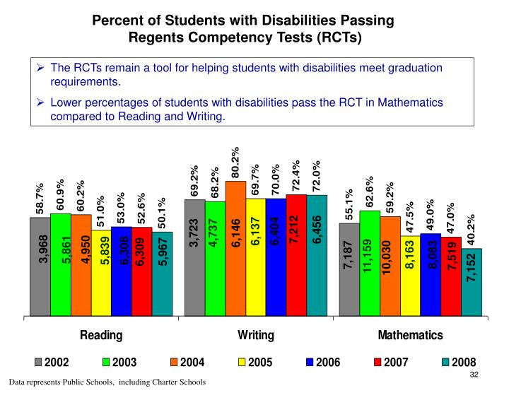 Percent of Students with Disabilities Passing