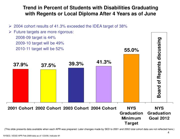 Trend in Percent of Students with Disabilities Graduating