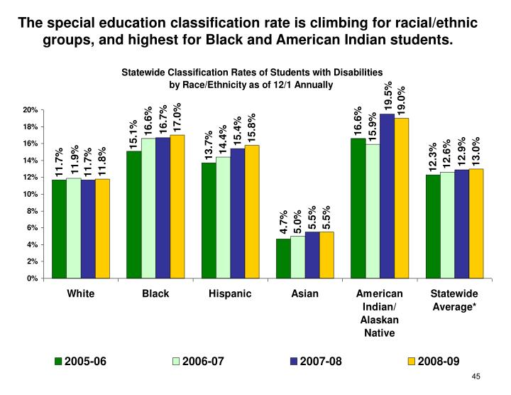 The special education classification rate is climbing for racial/ethnic groups, and highest for Black and American Indian students.