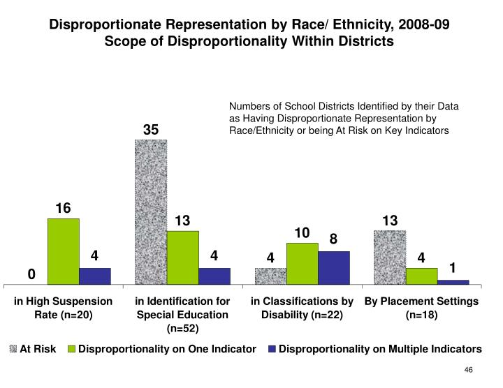 Disproportionate Representation by Race/ Ethnicity, 2008-09