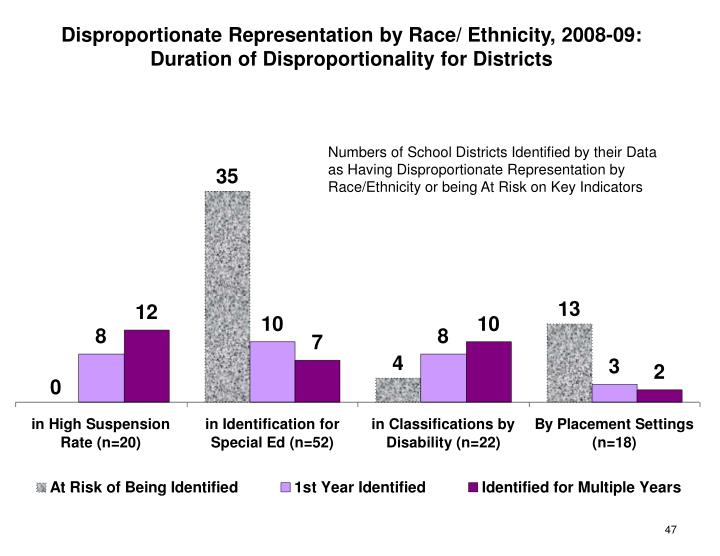 Disproportionate Representation by Race/ Ethnicity, 2008-09: