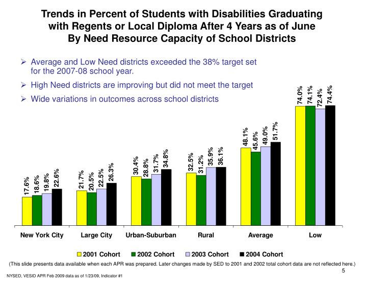 Trends in Percent of Students with Disabilities Graduating
