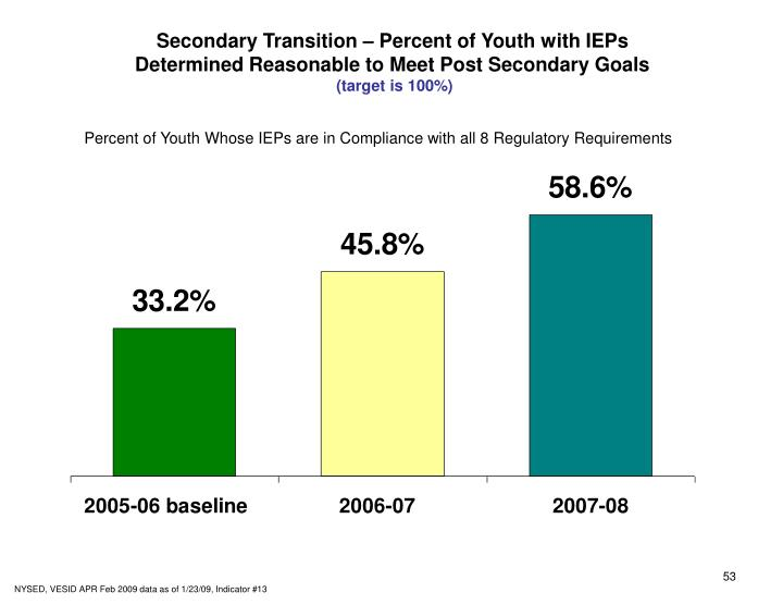 Secondary Transition – Percent of Youth with IEPs