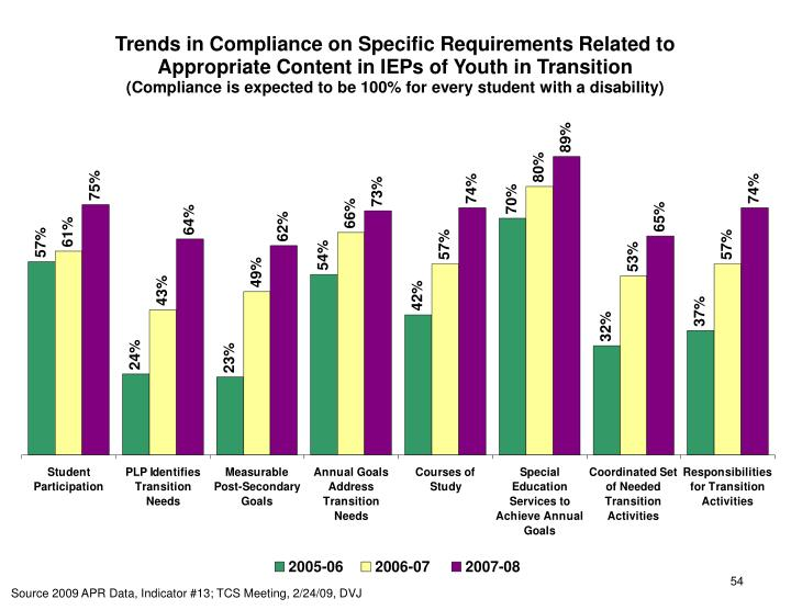 Trends in Compliance on Specific Requirements Related to