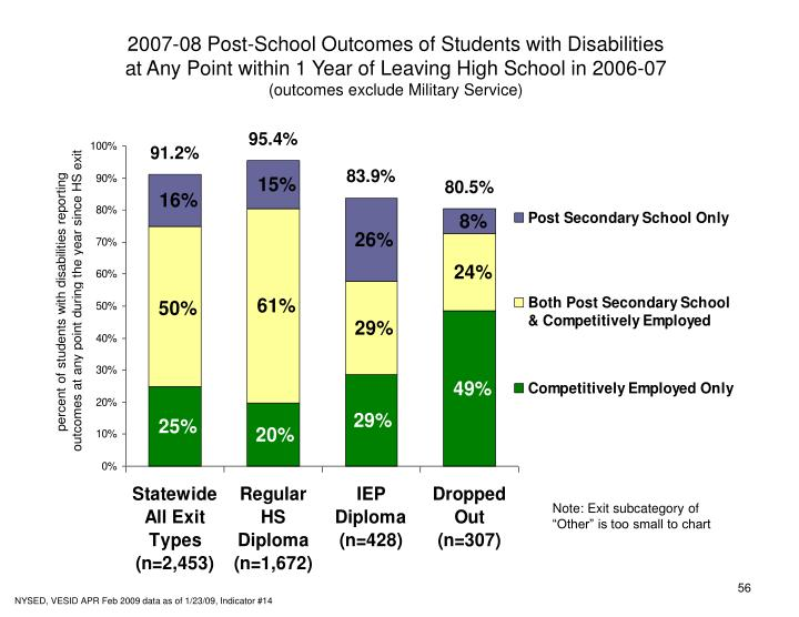 2007-08 Post-School Outcomes of Students with Disabilities