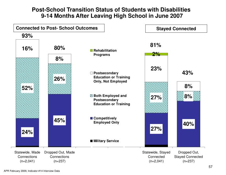 Post-School Transition Status of Students with Disabilities