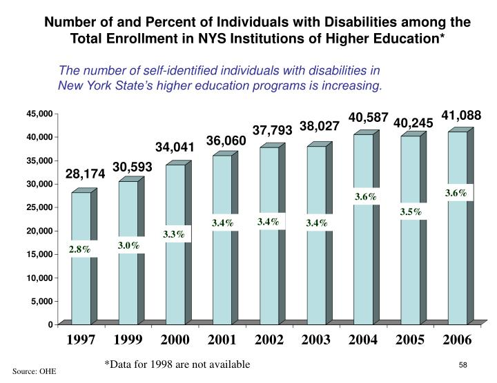 Number of and Percent of Individuals with Disabilities among the