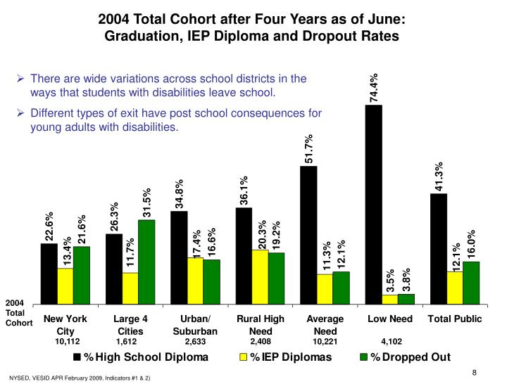 2004 Total Cohort after Four Years as of June: