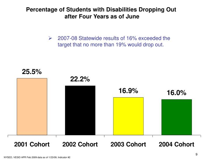 Percentage of Students with Disabilities Dropping Out