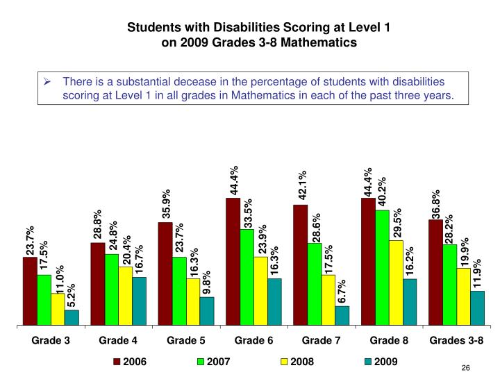 Students with Disabilities Scoring at Level 1