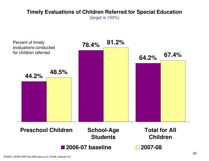 Timely Evaluations of Children Referred for Special Education