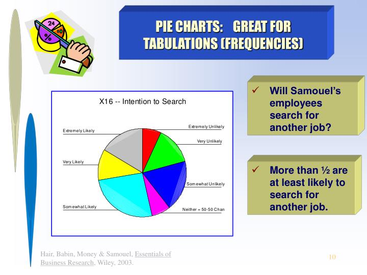 PIE CHARTS:    GREAT FOR