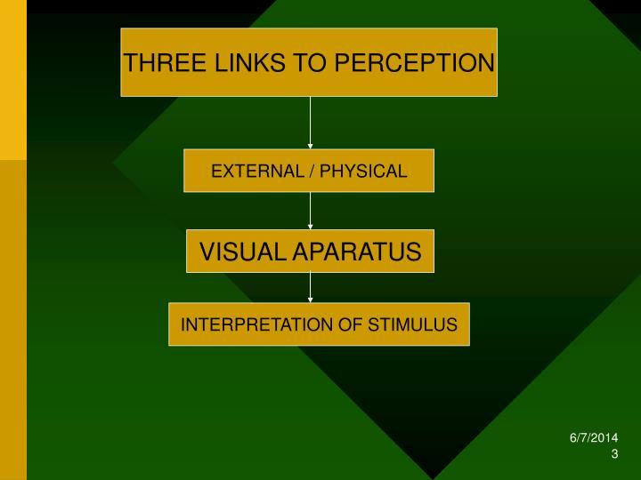 THREE LINKS TO PERCEPTION