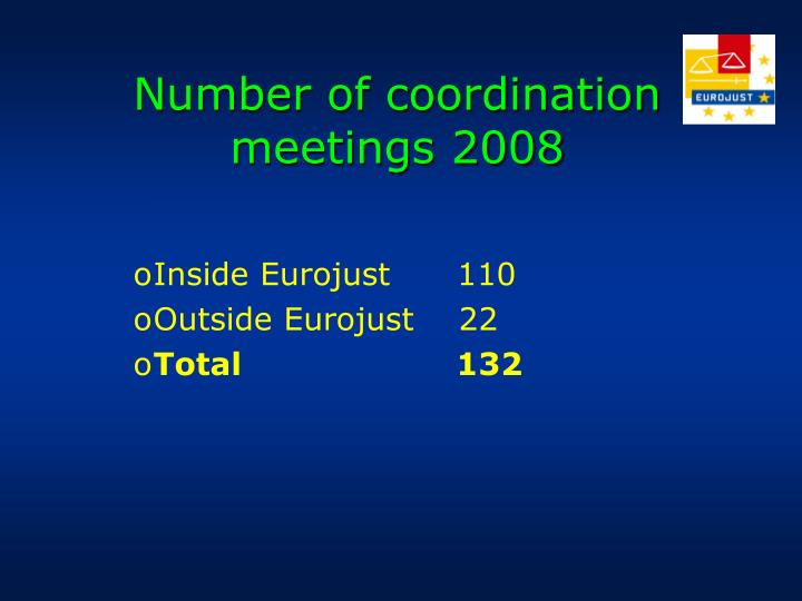 Number of coordination
