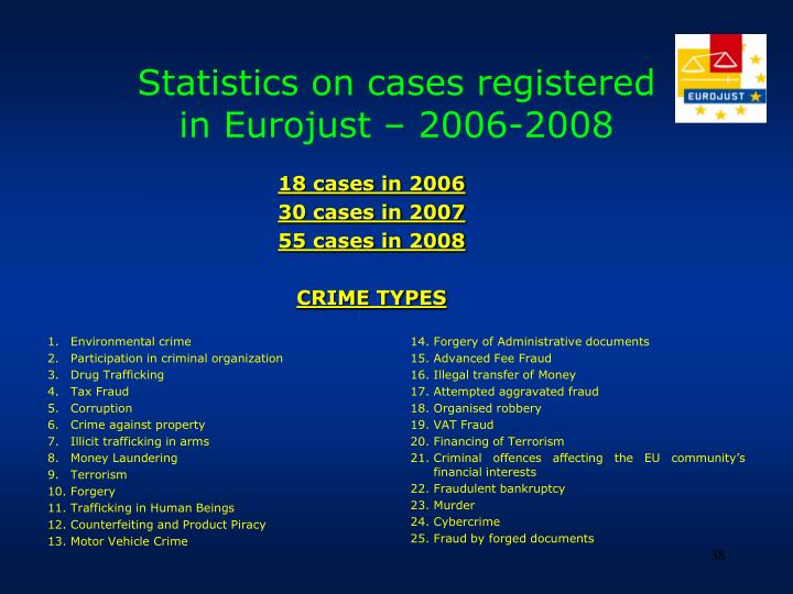 Statistics on cases registered