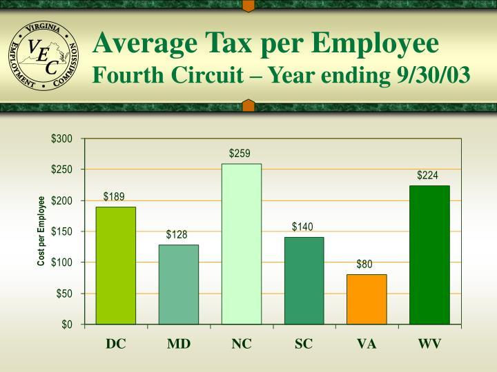 Average Tax per Employee