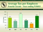 average tax per employee fourth circuit year ending 9 30 03