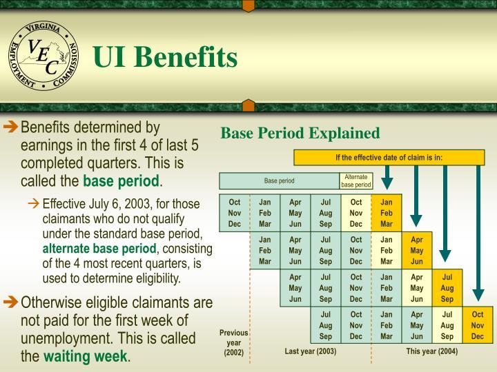 Base Period Explained