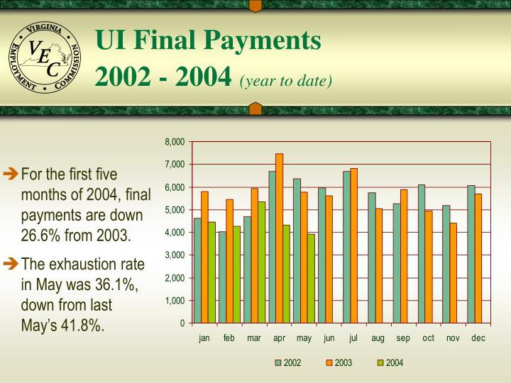 UI Final Payments