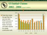 ui initial claims 2002 2004 year to date