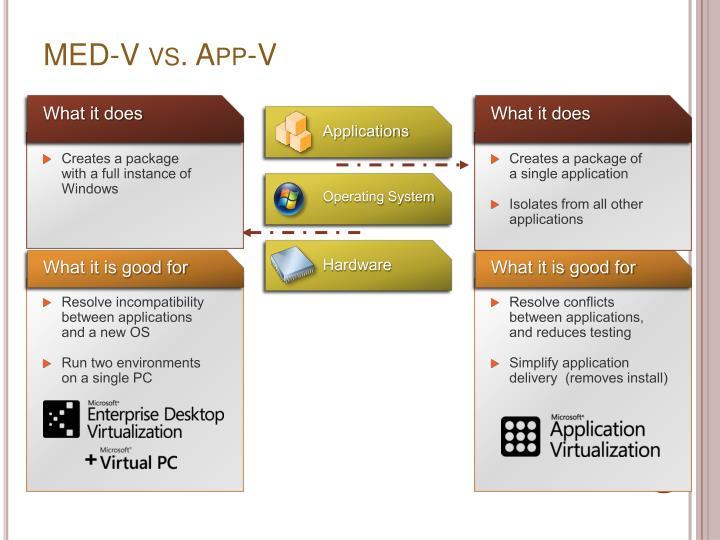 MED-V vs. App-V