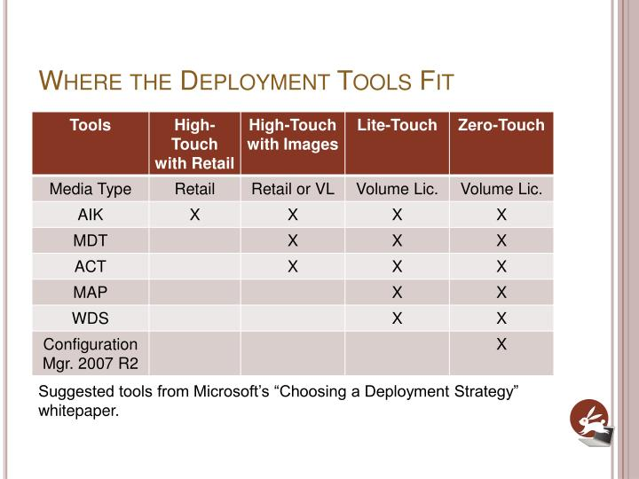 Where the Deployment Tools Fit