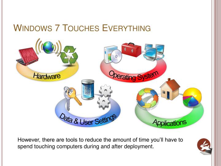 Windows 7 Touches Everything