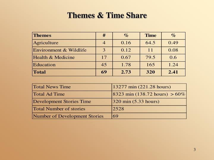 Themes & Time Share
