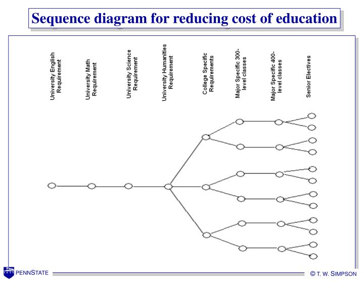 Sequence diagram for reducing cost of education