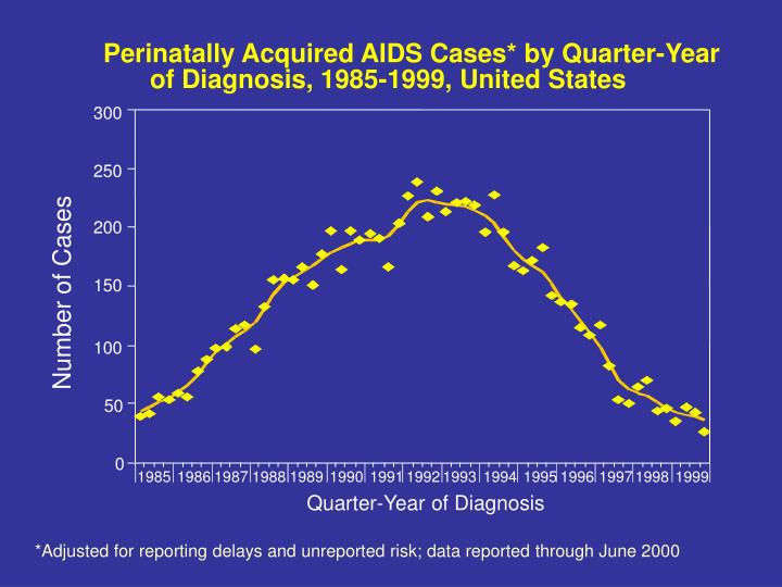 Perinatally Acquired AIDS Cases* by Quarter-Year