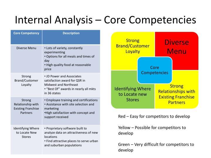 Internal Analysis – Core Competencies