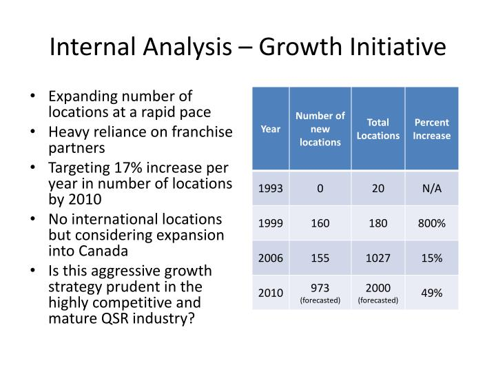 Internal Analysis – Growth Initiative