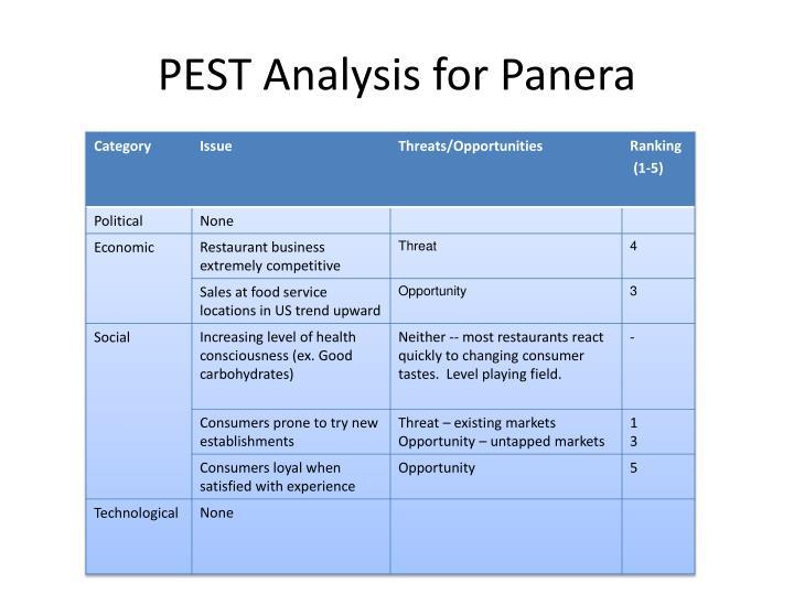 PEST Analysis for Panera