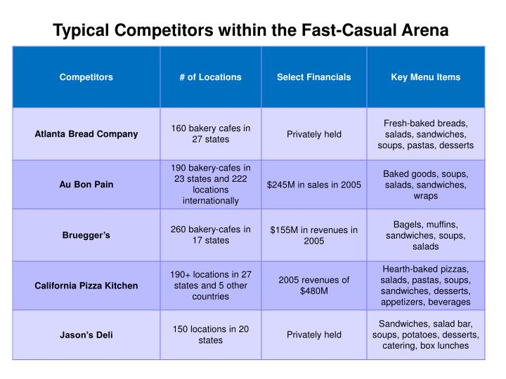 Typical Competitors within the Fast-Casual Arena