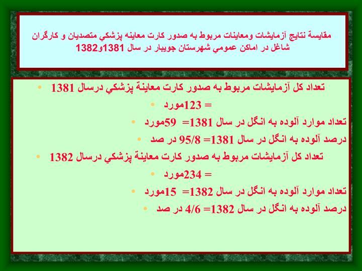 مقايسة نتايج آزمايشات ومعاينات مربوط به صدور كارت معاينه پزشكي متصديان و كارگران شاغل در اماكن عمومي شهرستان جويبار در سال 1381و1382
