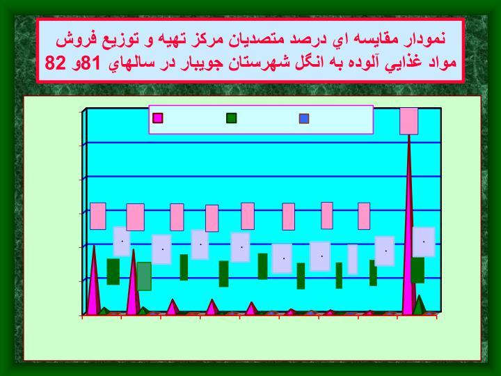 نمودار مقايسه اي درصد متصديان مركز تهيه و توزيع فروش مواد غذايي آلوده به انگل شهرستان جويبار در سالهاي 81و 82