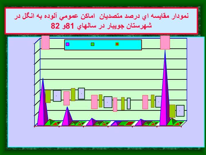 نمودار مقايسه اي درصد متصديان  اماكن عمومي آلوده به انگل در شهرستان جويبار در سالهاي 81و 82