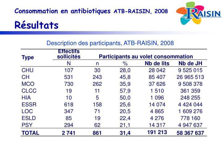 Consommation en antibiotiques