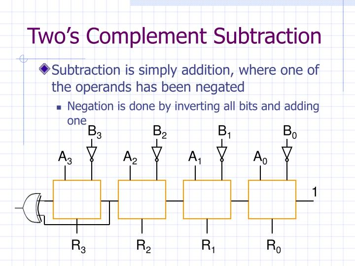 Two's Complement Subtraction