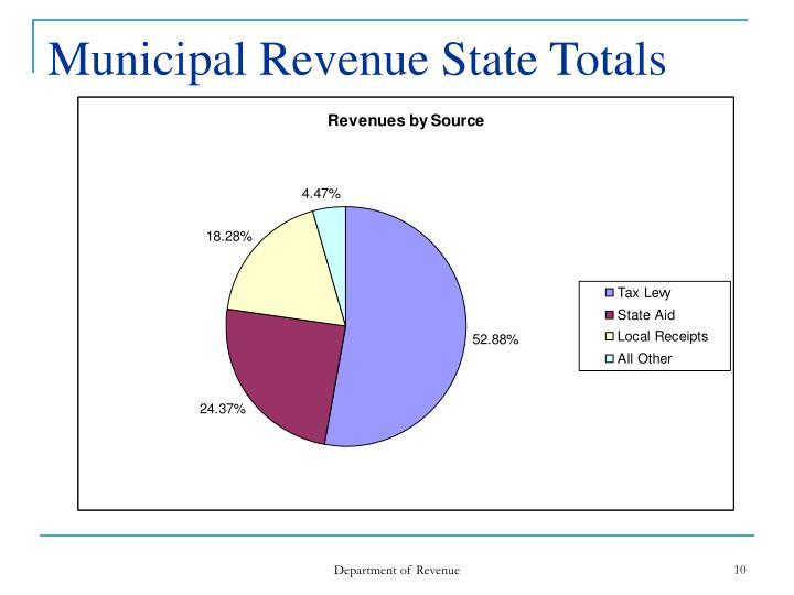 Municipal Revenue State Totals